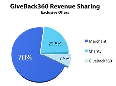 GiveBack360 - Revenue Allocaiton - Exclusive Offers