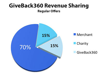 GiveBack360 - Revenue Allocaiton - Regular Offers